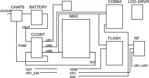 baseband module power distribution