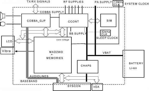 Baseband Architecture - Nokia 6250 Nhm